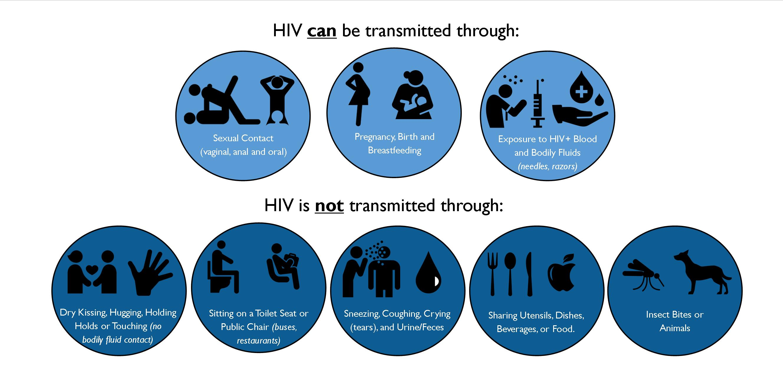 HIV graphics